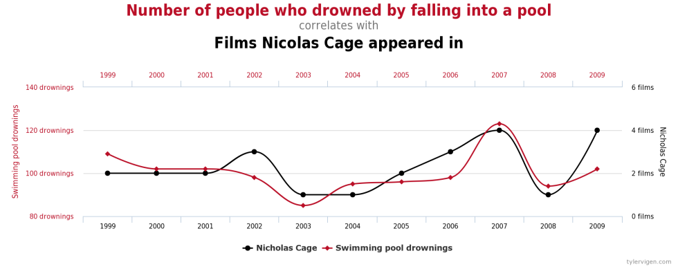 Films that Nicolas Cage appeared in, vs. people who drowned by falling into a pool
