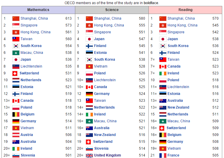 The top 20 countries/regions from the 2012 PISA study.