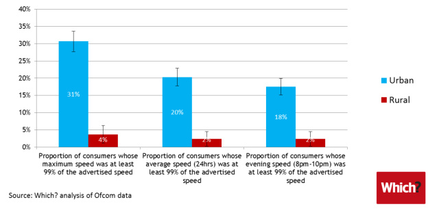 UK ISP users obtaining advertised speeds: rural vs. urban