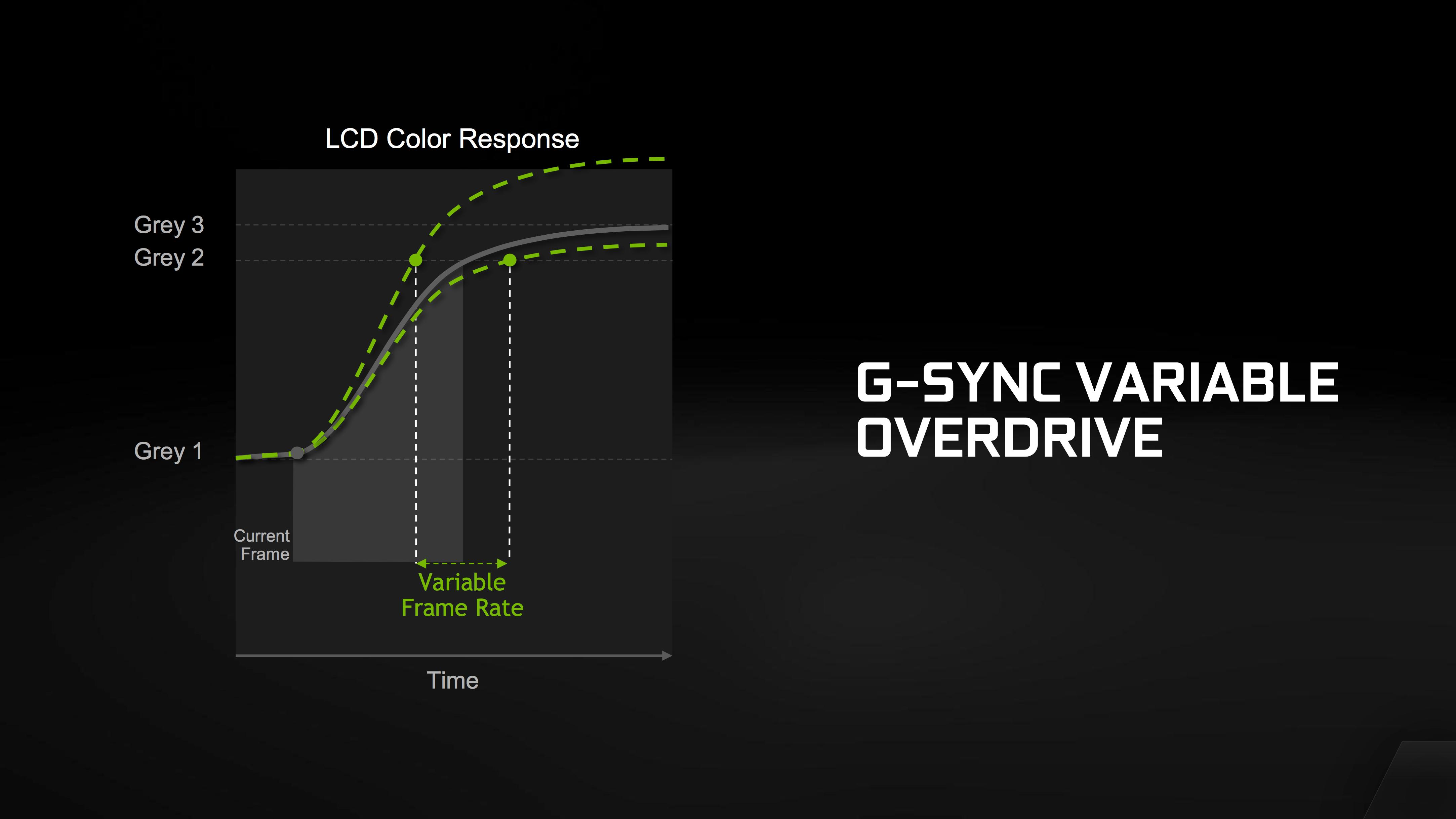 Nvidia announces G-Sync for laptops, reveals low-level tech details ...