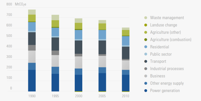Greenhouse gas emissions in the UK 1990-2010 (excluding international aviation and shipping), based on UK Department of Energy & Climate Change annual report