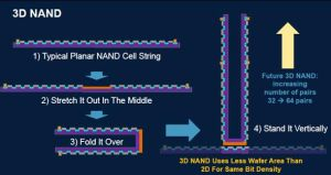 A diagram that goes some way to explaining what 3D NAND is.