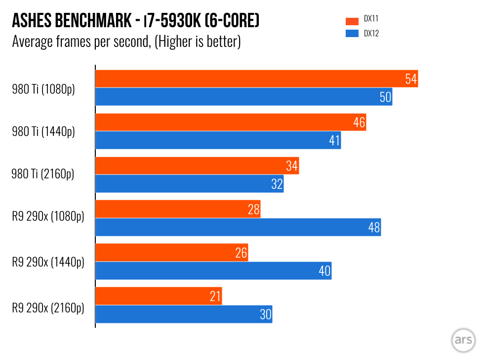 AMD's GCN-based GPUs see a massive uplift under DX12.