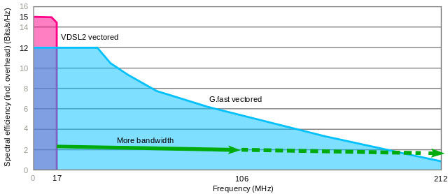 G.fast bandwidth usage vs. VDSL (FTTC). G.fast starts at 106MHz, but it can be doubled up to 212MHz.