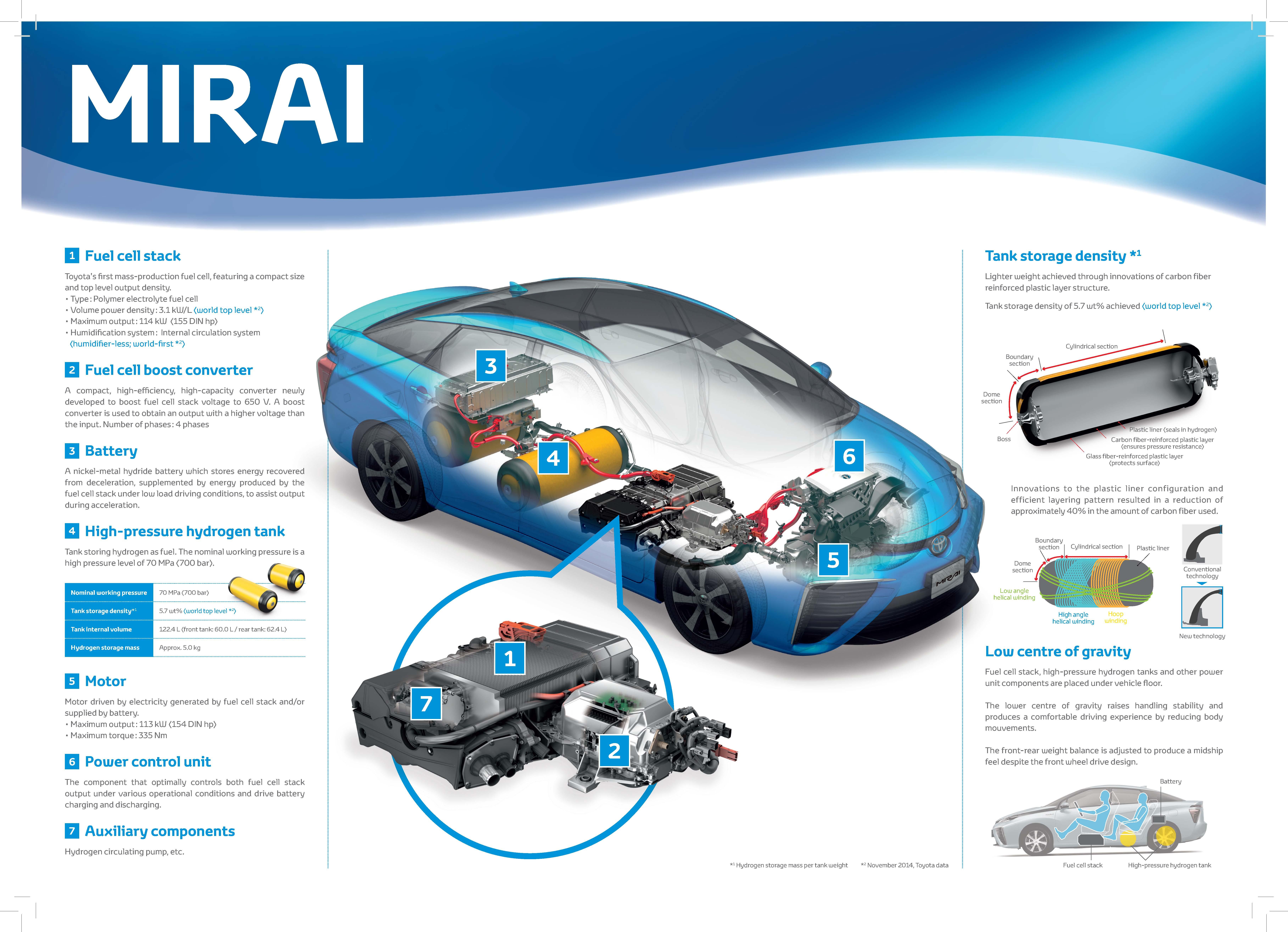 Toyota Mirai Review A Futuristic Super Smooth Hydrogen