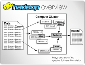 A simple diagram showing how Hadoop splits a large data set over a cluster of servers.
