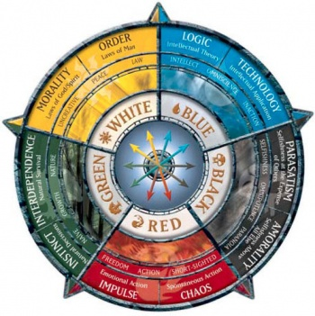 The <em>Magic: The Gathering</em> colour wheel, showing the overarching themes of each of the five colours of mana.