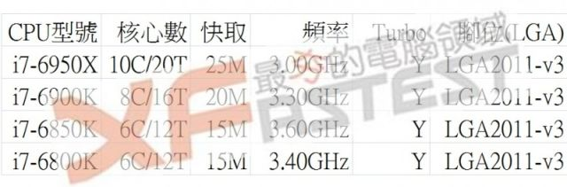 The (reportedly) leaked specs of upcoming Broadwell-E CPUs.