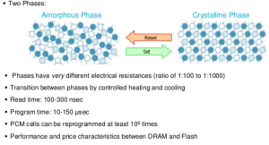 A slide showing the different states/properties of phase-change memory.