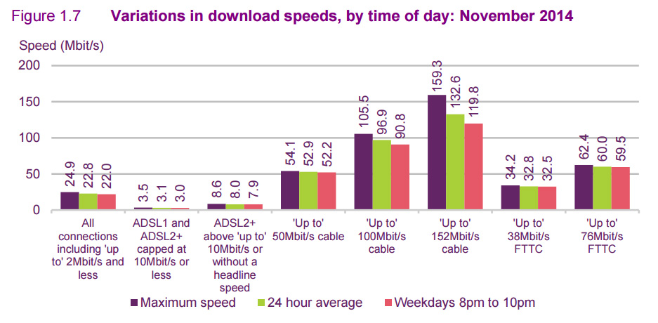 Here's Ofcom's average download speed data from last year. You can see that Virgin's (then) top-tier 150Mbps service dips down during peak time, while FTTC is mostly unaffected.