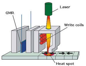 A diagram showing the basis of heat-assisted magnetic recording (HAMR).