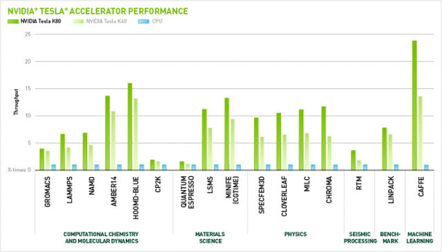 The utterly insane performance of a GPU compared to a CPU in some highly specific workloads.