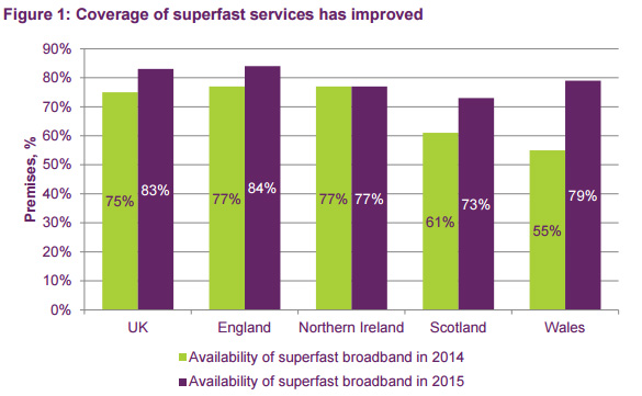 Availability of superfast connectivity, throughout the UK.
