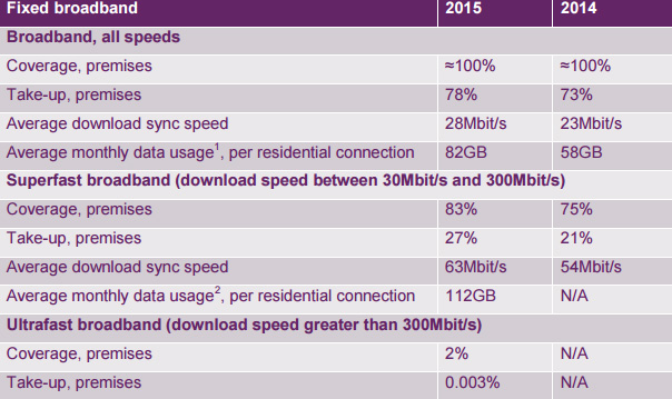 Overall stats for connectivity in the UK, between 2015 and 2014.