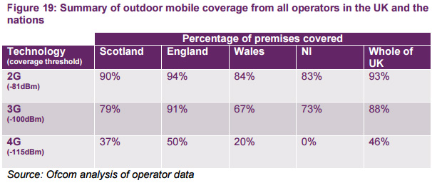 As of mid-2015, Northern Ireland was still waiting for its first 4G base station...