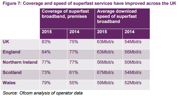 Some superfast broadband details for the UK and its constituent nations.