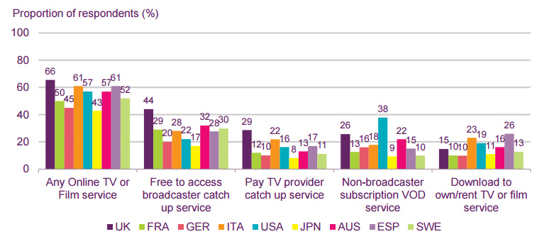 "The UK leads most ""new"" methods of watching TV, except for subscription on-demand services (Netflix et al.) where the US leads."