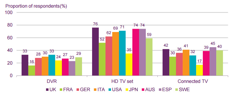 The UK likes its TV-related technologies.