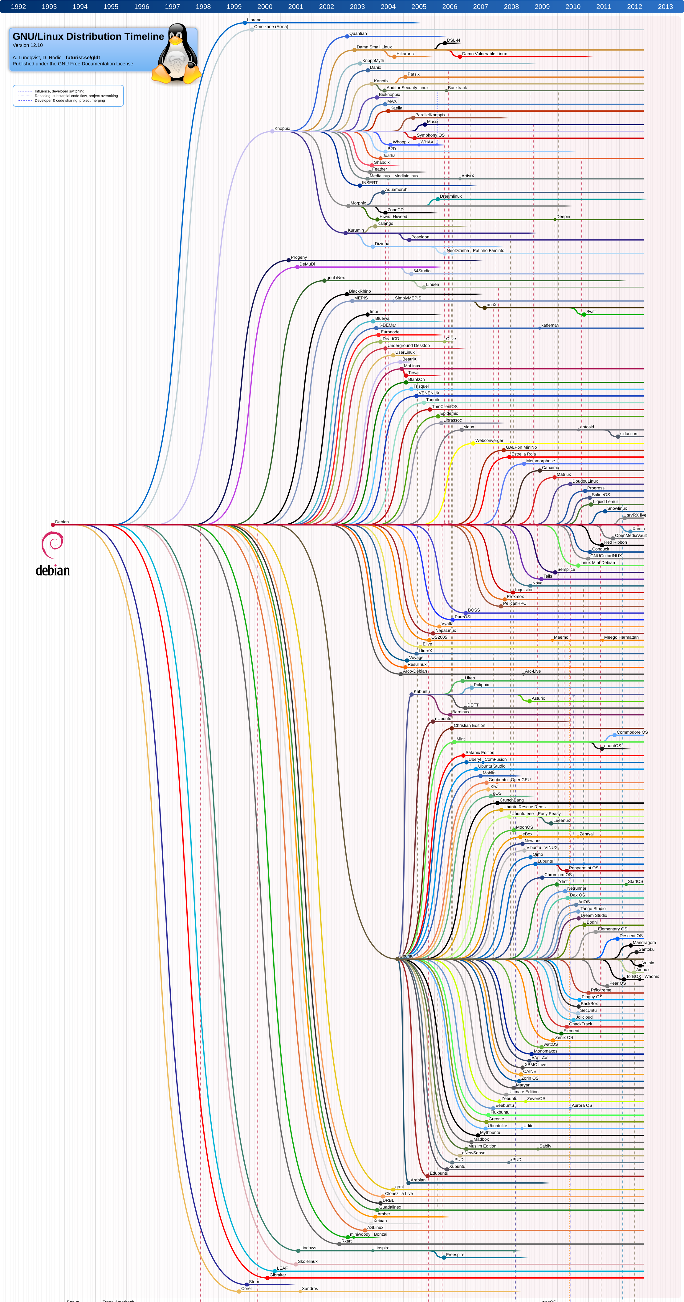 GNU/Linux distributions family tree shows Debian's influence. This is just a crop of the Debian branch.
