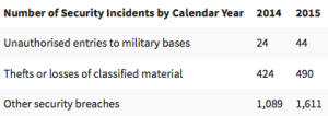 "Table shows number of security breaches at the UK's Ministry of Defence, sans breakout figures for ""cyber attacks."""