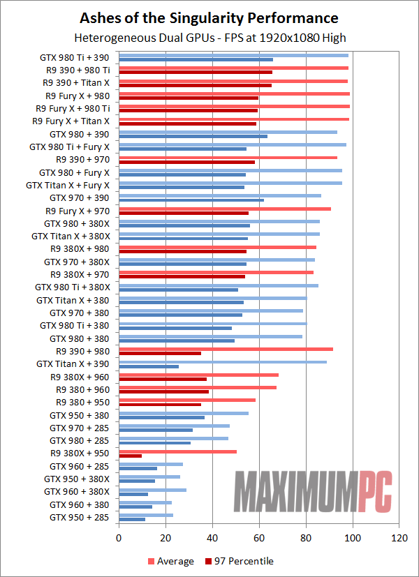Multi-GPU DirectX 12 shootouts show AMD with performance lead over
