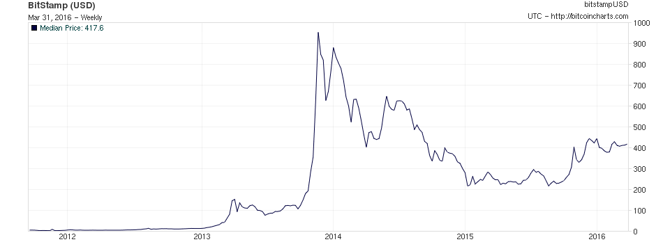 Bitcoin's wild ride, from below $15 per BTC at the end of 2012, through to its ridiculous peak in 2014, and then stabilising around $400.
