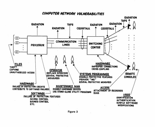 DoD vulnerabilities analysis