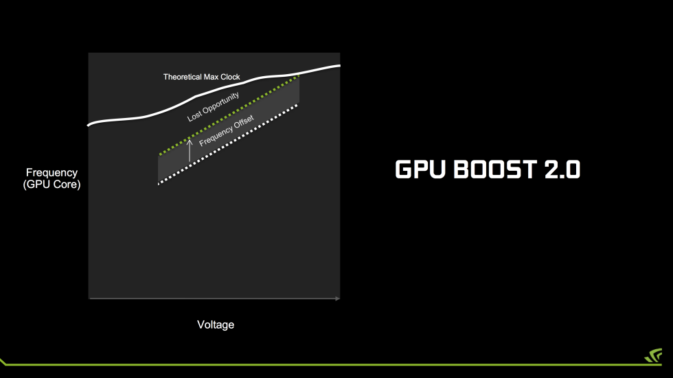 The challenge of overclocking with GPU Boost 2.0.