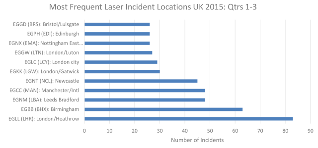 Most frequent laser incident locations in the UK in Q1–Q3 2016.
