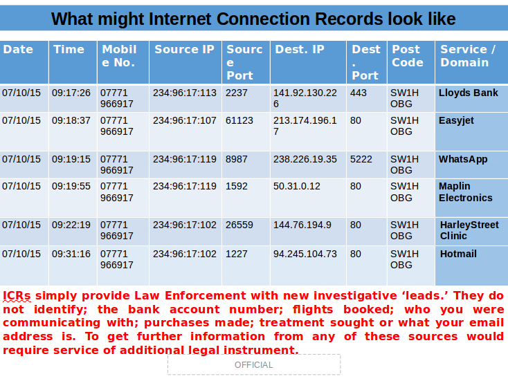 How the National Crime Agency thinks Internet connection records might look.