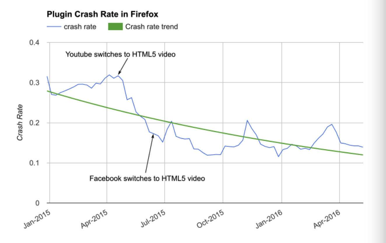 A graph, produced by Mozilla, showing plug-in crash rate in Firefox over time. The drop when YouTube switched to HTML5 is all you need to know.