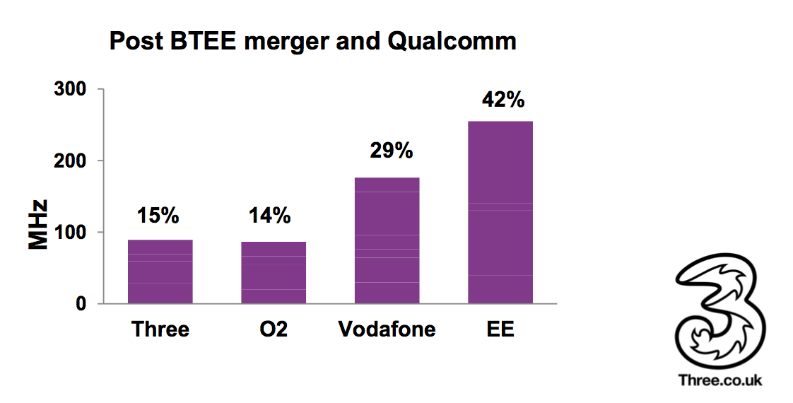 Three claims BT's buyout of EE has distorted the mobile market.