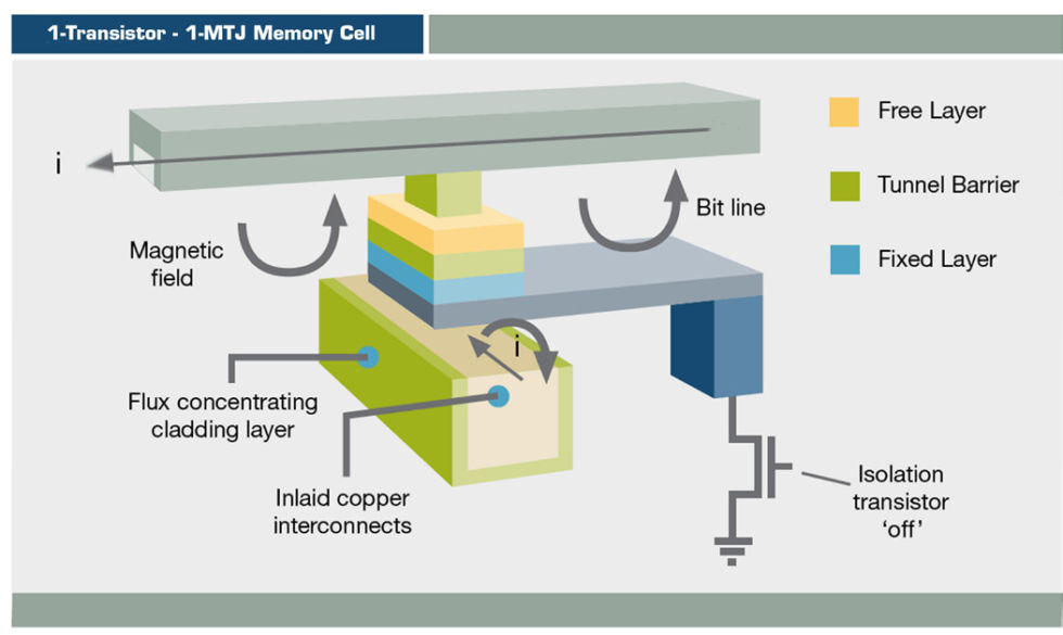 A diagram of Everspin's MRAM memory cell (a magnetic tunnel junction, MTJ).