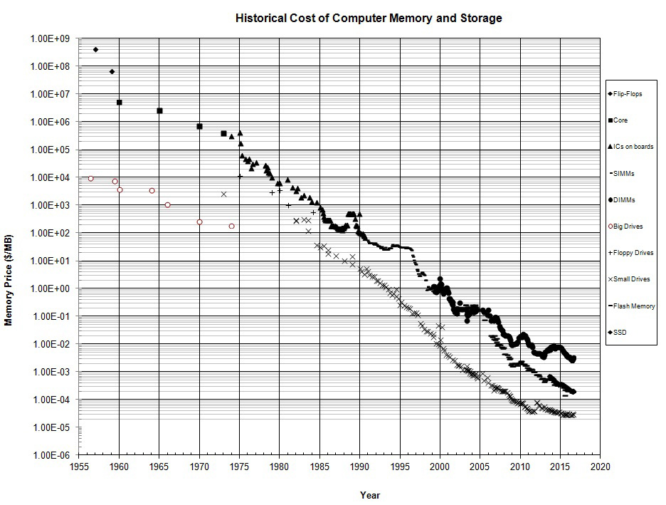 how has cmos memory changed over the years? essay The size of the cmos memory has also pretty much stayed the same because there is no need to increase the size there was never any need to store more than 512 bytes in the memory as it holds the absolute basic boot settings for the system.