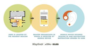 An illustration of how the wayfinding technology works.