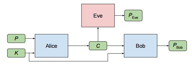 The setup of the crypto system. P = input plaintext, K = shared key, C = encrypted text, and P<sub>Eve</sub> and P<sub>Bob</sub> are the computed plaintext outputs.