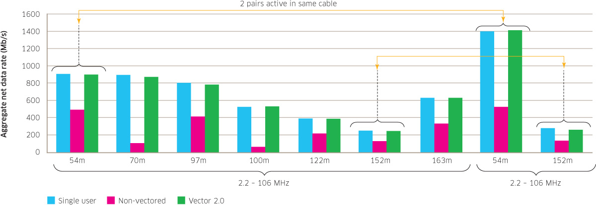 "A graph showing the effect of vectoring tech, and Nokia's new ""Vectoring 2.0"" tech that's used in G.fast and XG.fast."