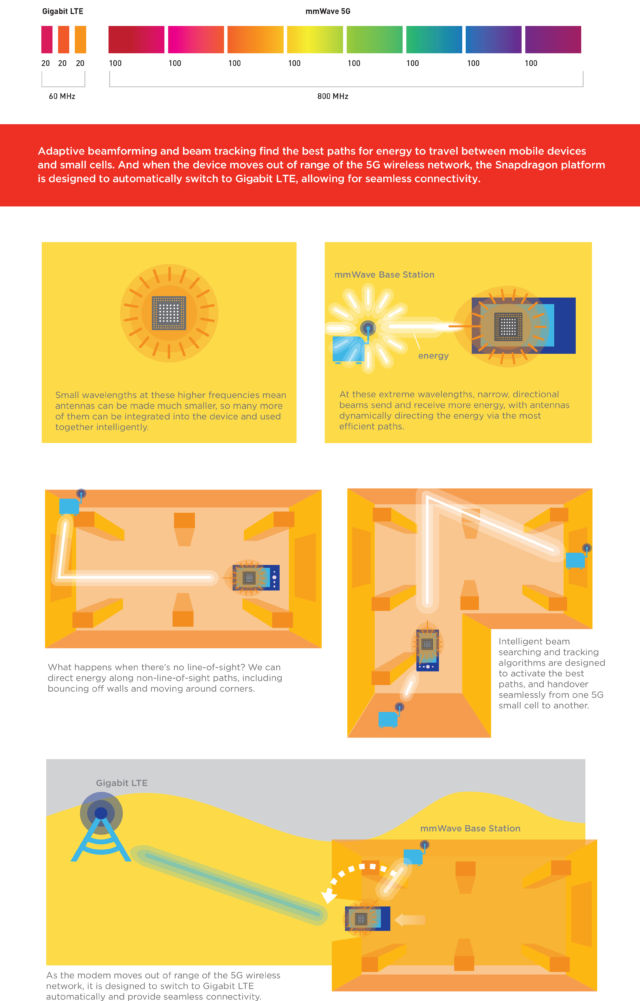 A rather cutesy infographic from Qualcomm on how millimetre-wave cell networks might operate. Click to zoom in.