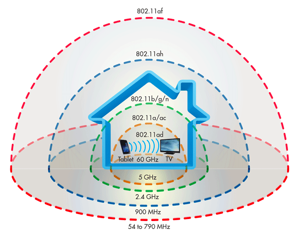 An illustrative example of Wi-Fi range in a typical home.