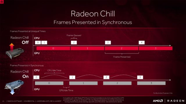 Radeon Crimson ReLive driver: More performance, less power, and