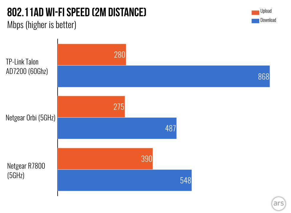 4 6Gbps Wi-Fi: How 60GHz wireless works—and should you use