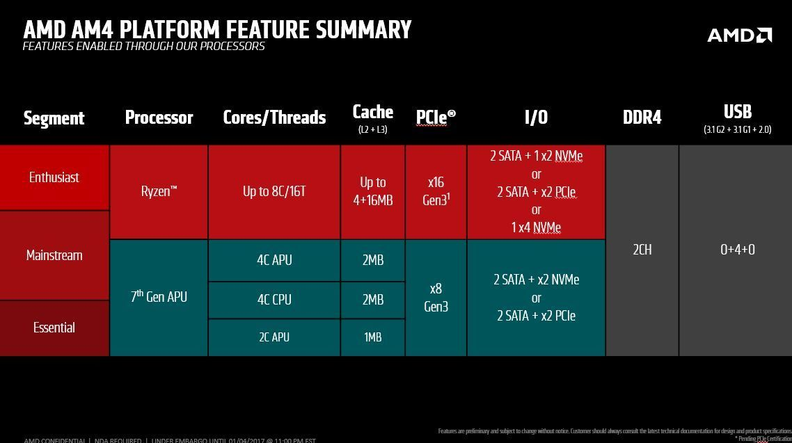 Ryzen processor features.