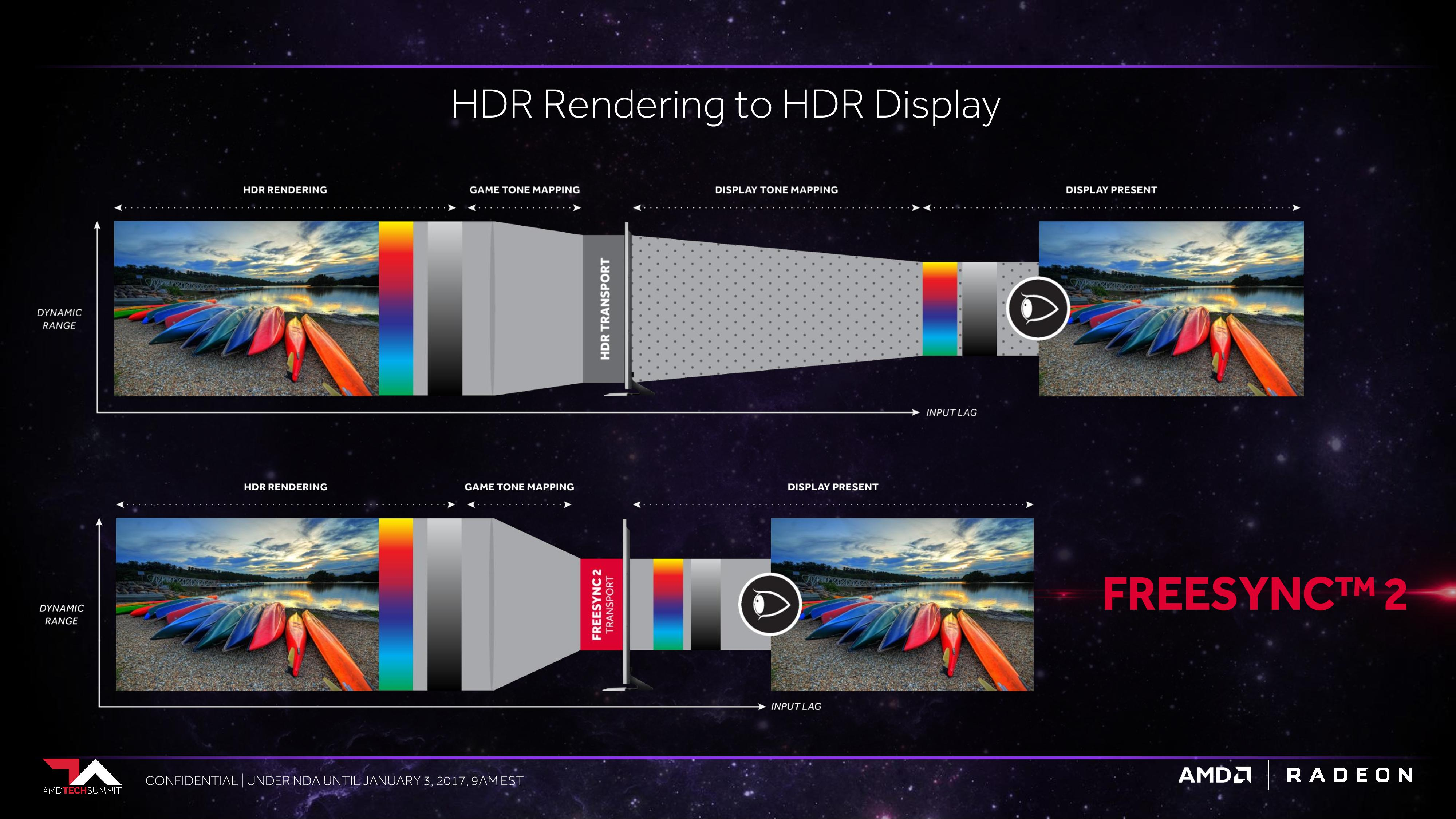 FreeSync 2 eliminates the second colour mapping step typically required with HDR, thus reducing input lag.