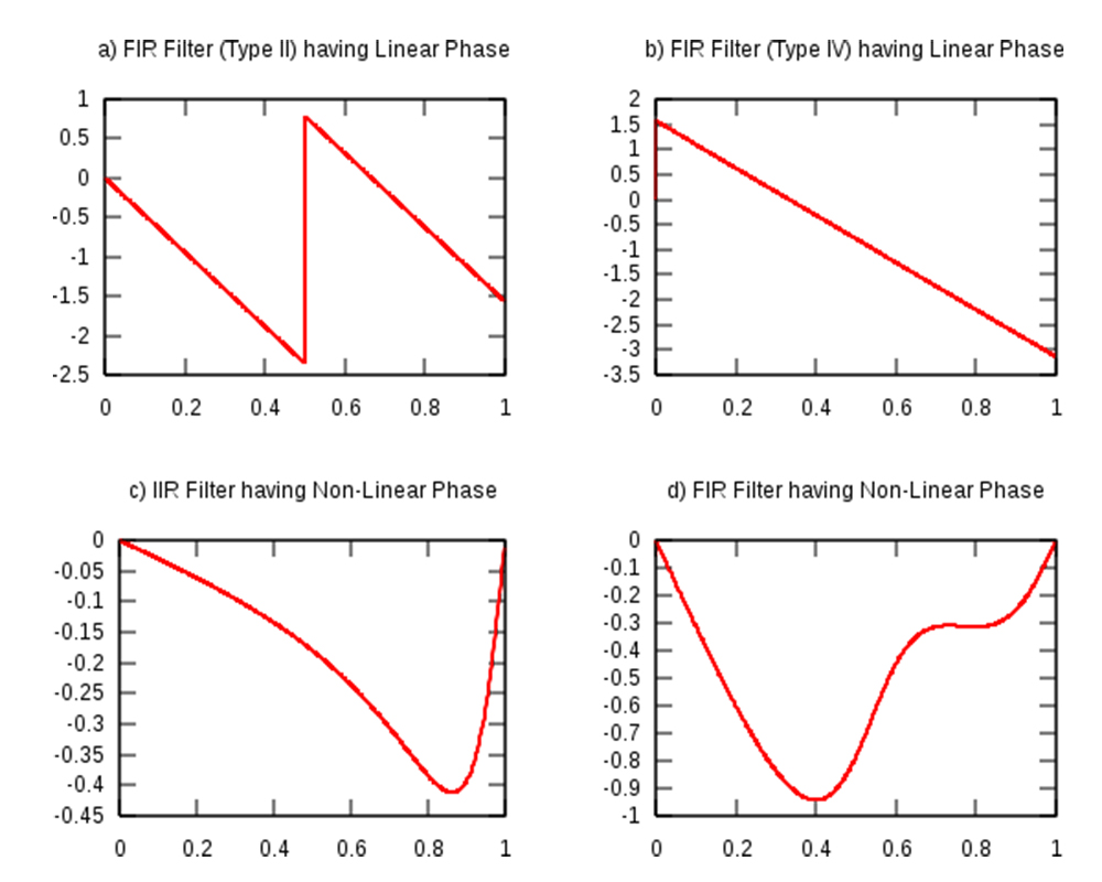 An example of phase response vs. normalised frequency.