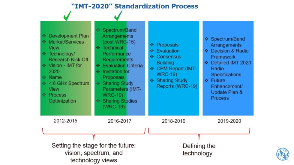 The order of play for IMT-2020, aka the 5G spec.