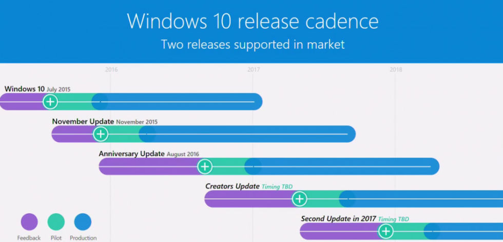 "Windows 10 release cadence, with a mysterious ""second update"" for 2017 penned in."