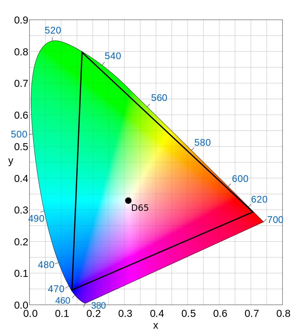 The Rec 2020 colour space is inside the black triangle; the CIE colour space (human-perceived colours) is the outer area.