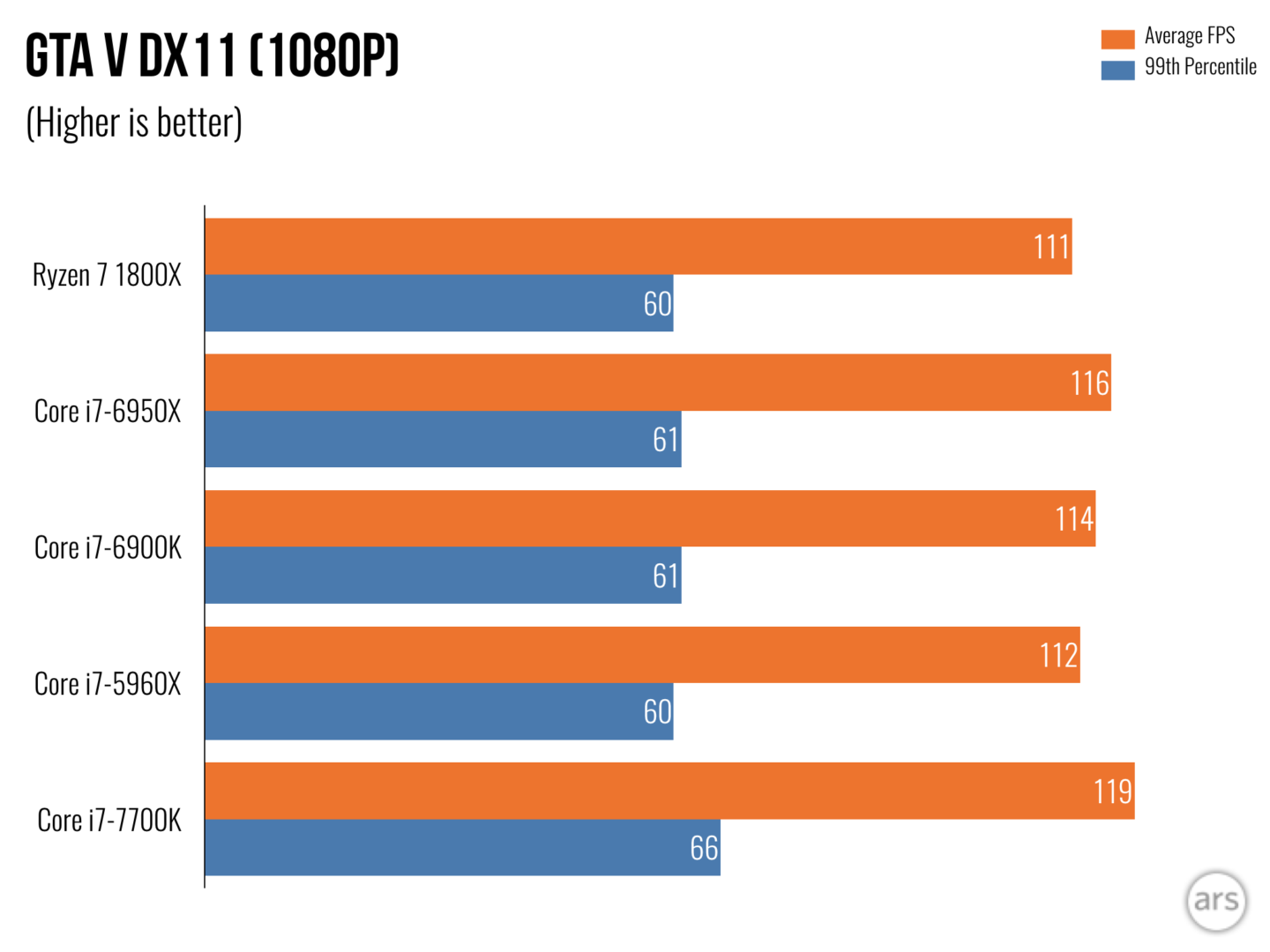 https://cdn.arstechnica.net/wp-content/uploads/sites/3/2017/03/Ryzen-Benchmarks-Stock.018-1440x1080.png