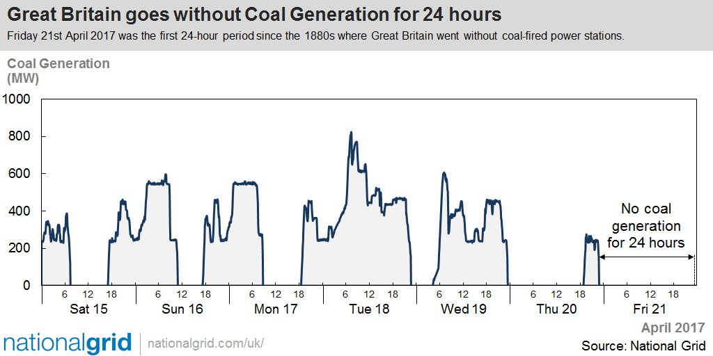 UK National Grid coal power use over the last week. You can see quite a few periods of zero coal use, mostly during daylight hours.