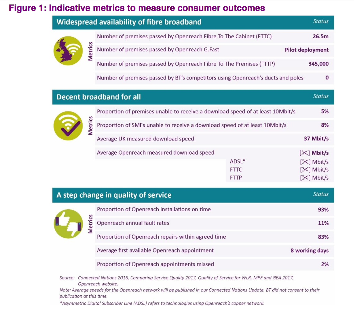 """Ofcom says it will track the Openreach arrangements to check that they're """"delivering the right results."""" Meanwhile, BT is shy on revealing broadband download speeds."""